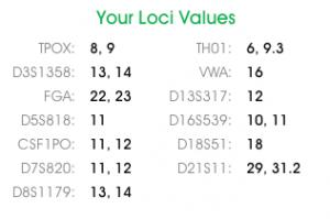 LOCI values