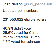 Voting Numbers [unverified]