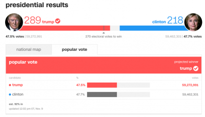 2016 Election Results [CNN]